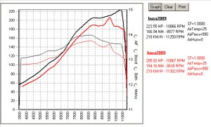 Suzuki Hayabusa K8 Charged before and after tune
